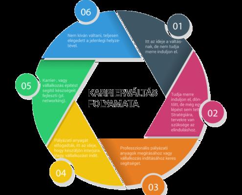 Karrierváltás-folyamata-infografika
